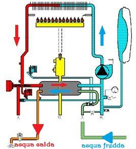 funzionamento generatore modo sanitario