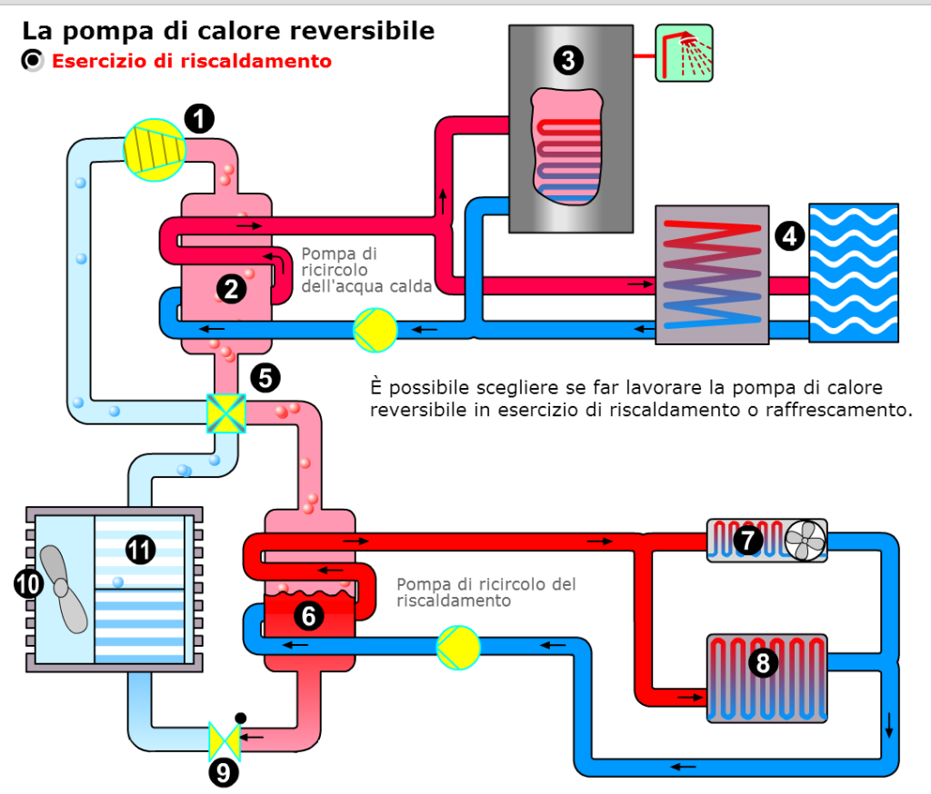 pompa di calore in esercizio riscaldamento