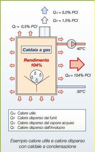 calore utile e calore disperso
