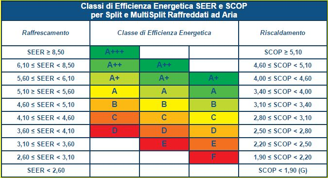 Classi di efficienza energetica